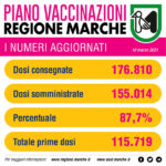 Già somministrate nelle Marche più di 155 mila dosi di vaccino anti-Covid19